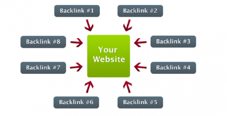6 Tool Untuk Cek Backlink Dalam Upaya Meningkatkan SEO Website